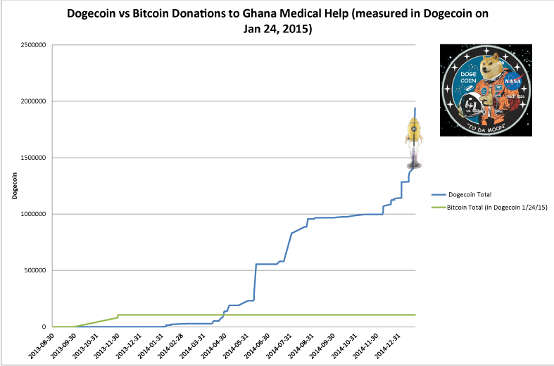 GMH-Dogecoin-Bitcoin-Donations-Graph3